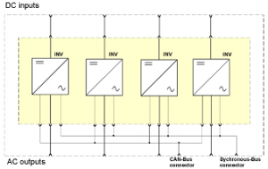 Инвертор питания BIR INV222 18S/9 48/220