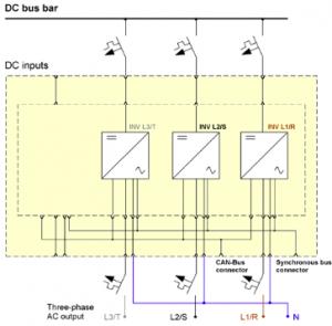 Инвертор питания BIR INV222 9S/2.25 220/220