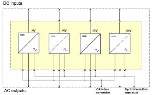 Инвертор питания BIR INV222 27S/22.5 48/220
