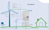 Ветроэнергетическая установка ANTARIS On-Grid 10 кВт